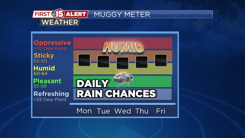 Dew Points will remain in the mid - upper 60s all week. Scattered showers and perhaps a few...
