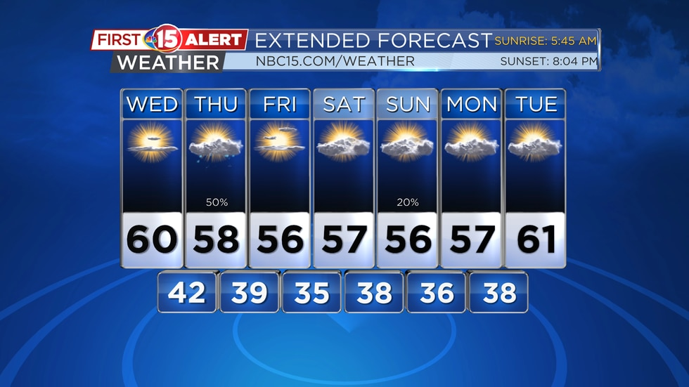 Below average temperatures are expected for at least the next week. Highs will be in the 50s...