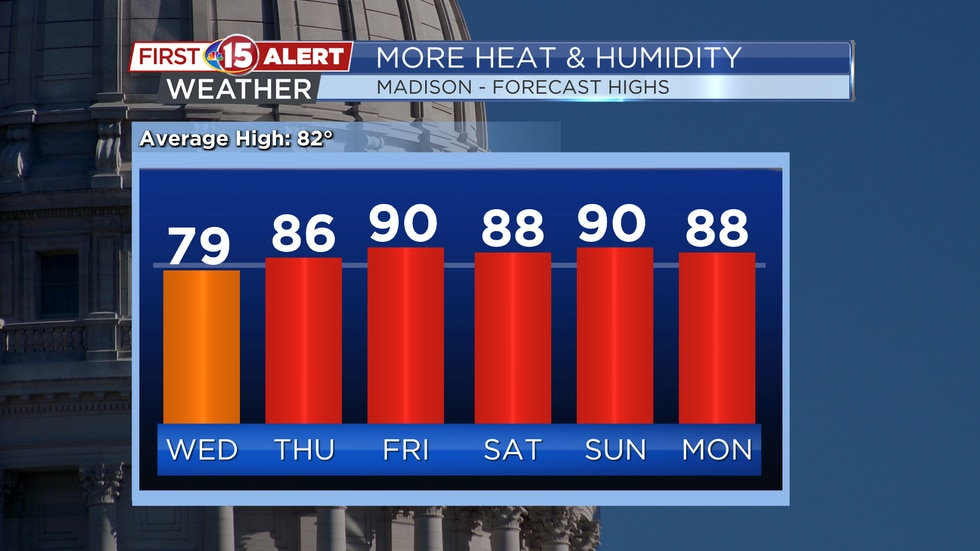 More Heat & Humidity - Madison's Forecast High Temperature Trend