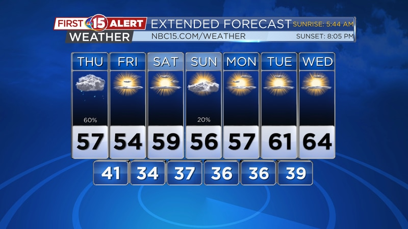 Lots of sunshine is on the way into the weekend, below average temperatures are expected for...