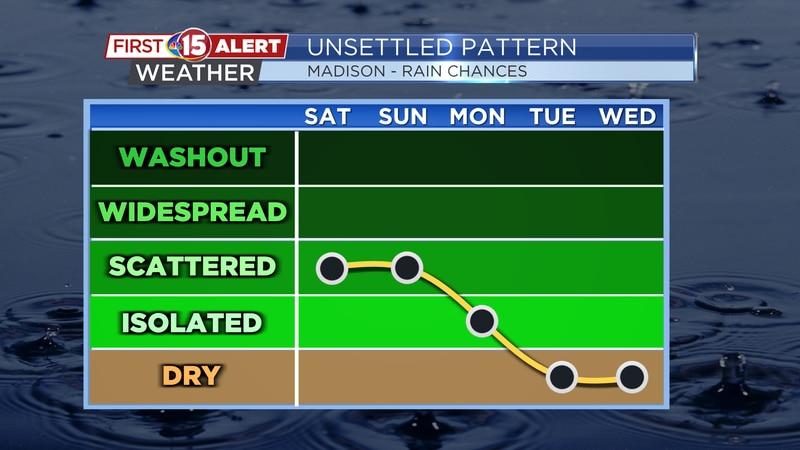 Rain chances continue through Sunday and even Monday.