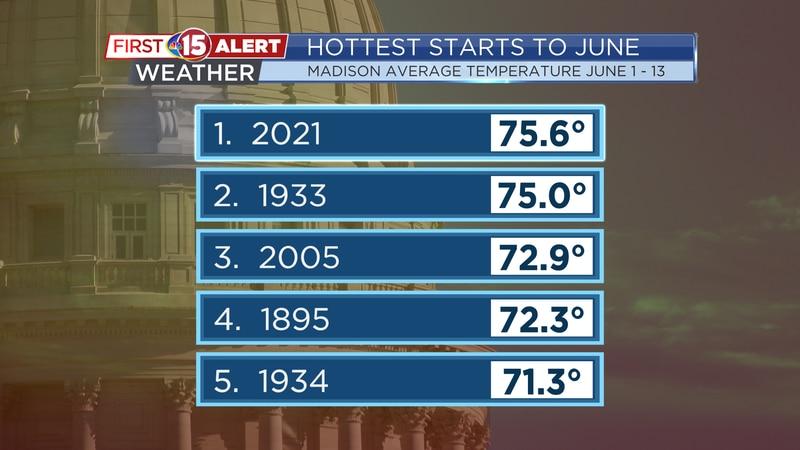 Hottest starts to June - Madison