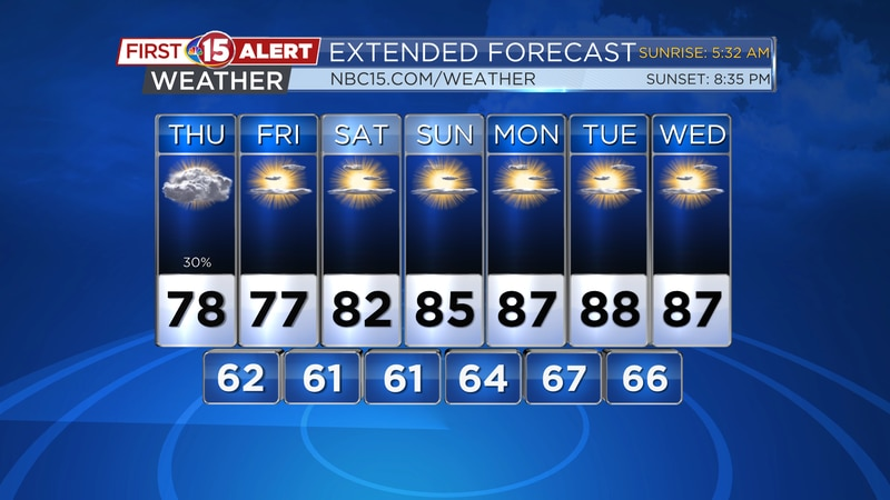 Clouds will hang around today but plenty of sunshine is expected for the weekend.