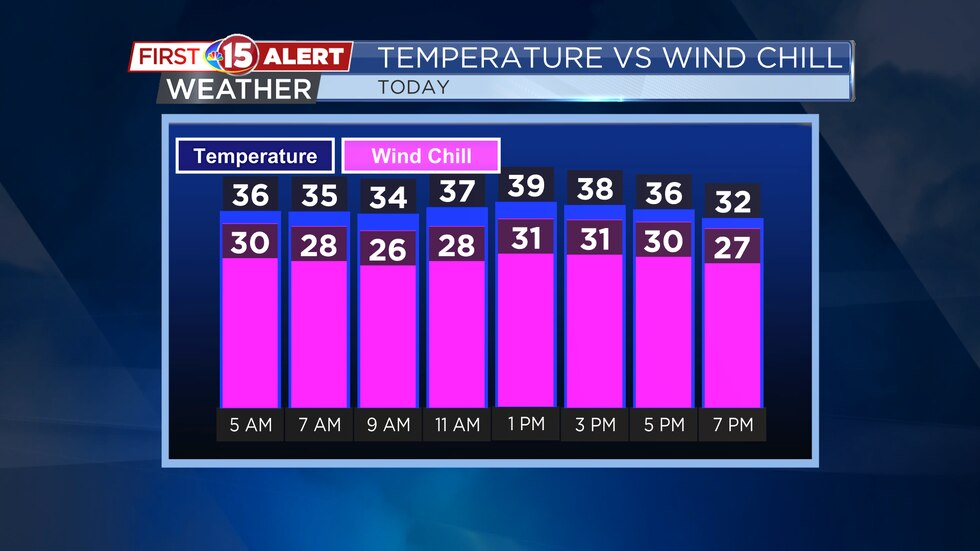 High temperatures are expected around 40 today. 10 to 15 mph wind out of the northwest will...