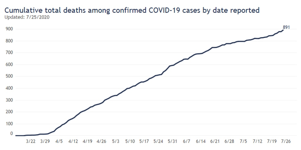 Cumulative deaths by day