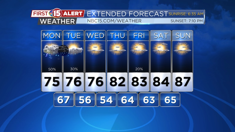 Scattered showers are expected over the next couple of days. Highs will be well into the 80s...