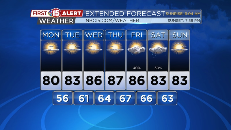 Plenty of sunshine and pleasant conditions are expected through Thursday with rain chances...