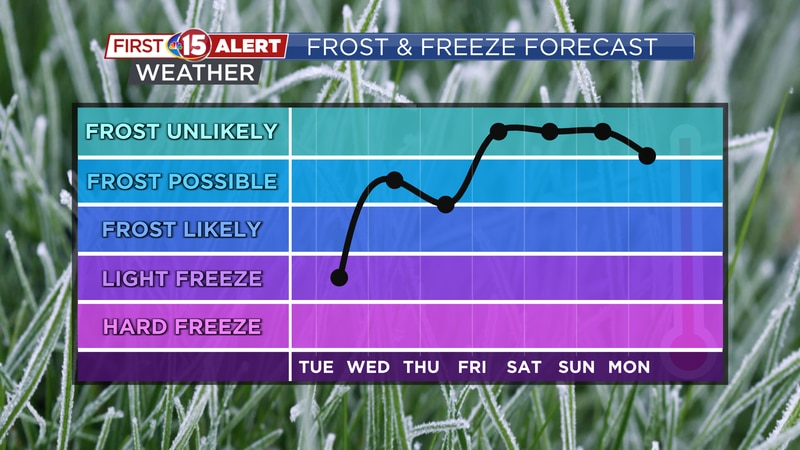 Frost and freeze conditions are possible over the next week.
