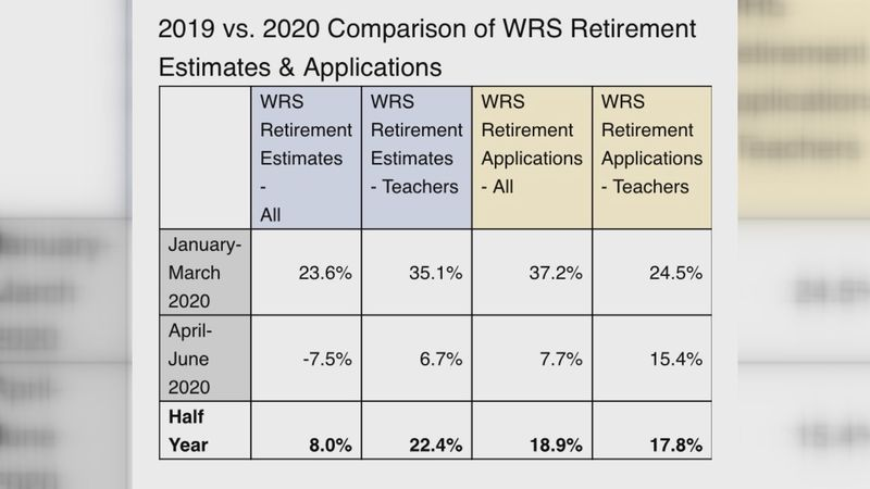 Department of Employee Trust Funds shares data for teacher retirement; an increase during the...