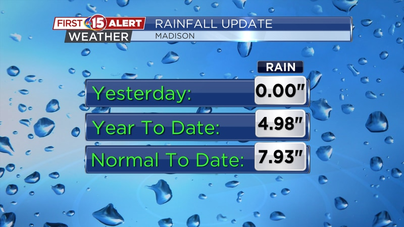 No rainfall was reported yesterday in Madison. We are now almost three inches below the average...