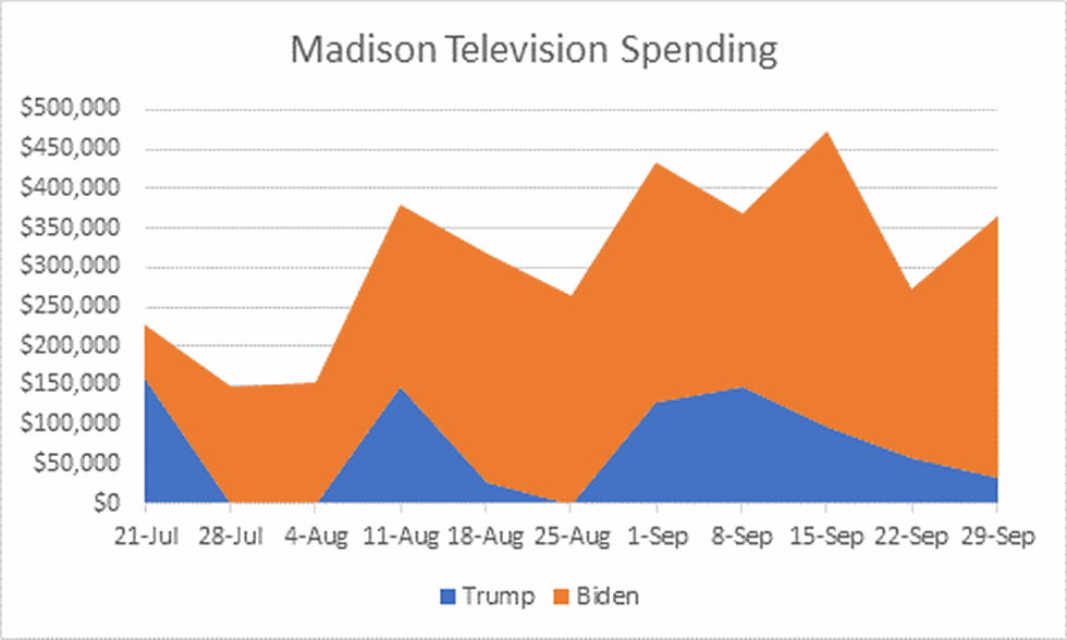 Campaign TV ad spending in Madison market