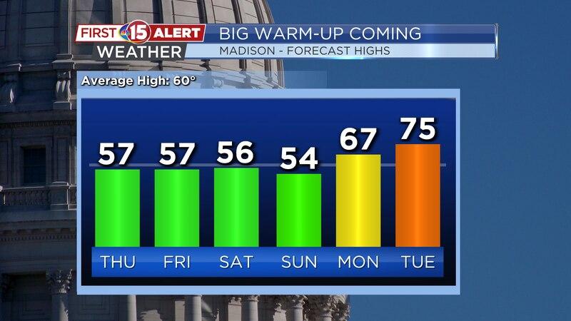 BIG Warm-Up - Madison High Temperature Trend