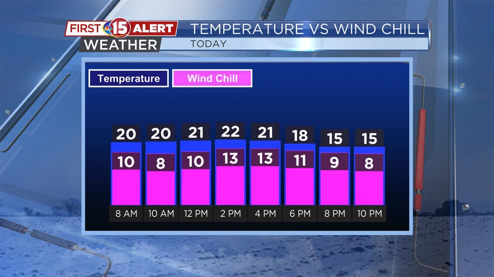 High temperatures will be in the low to mid-20s today with wind chills in the single digits and...