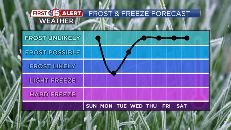 Tuesday morning may bring another widespread frost to southern Wisconsin.