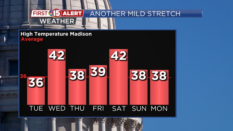 After today, high temperatures will be above average for at least the following six days....