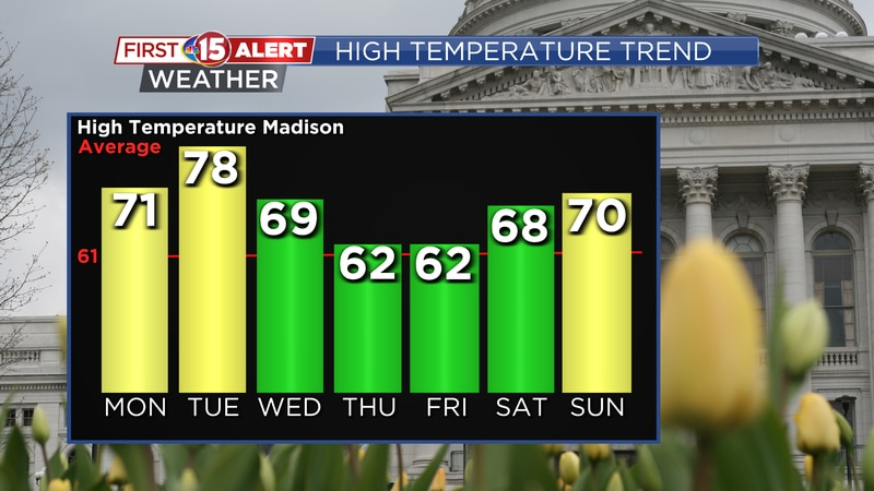 Much milder air will push into the state over the next couple days. Highs in Madison will reach...