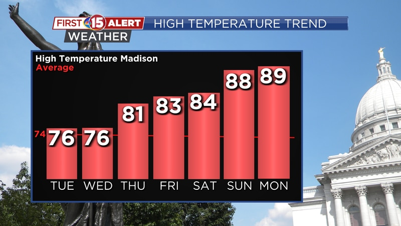 A warming trend is anticipated through this week, and into next week.