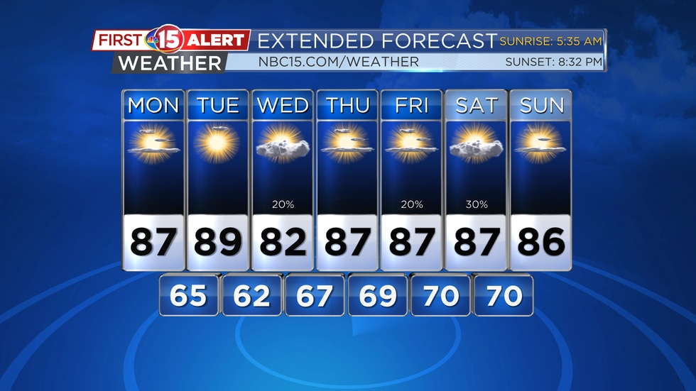 Warm temperatures are expected through the week. Highs will be in the middle to upper 80s most...