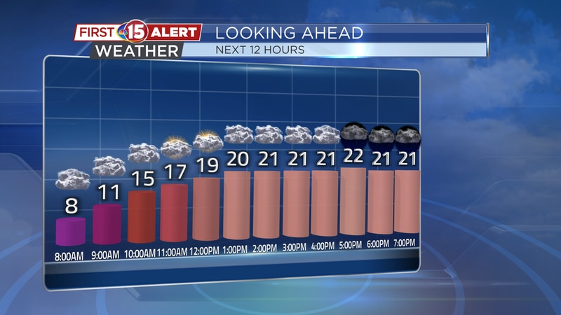 Temperatures will climb from the single digits this morning into the 20s for highs this...