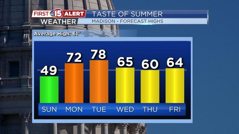 Temperature Trend - Madison Forecast Highs