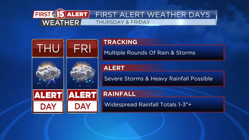 Today and Friday are First Alert Weather Days due to the threat of strong to severe...