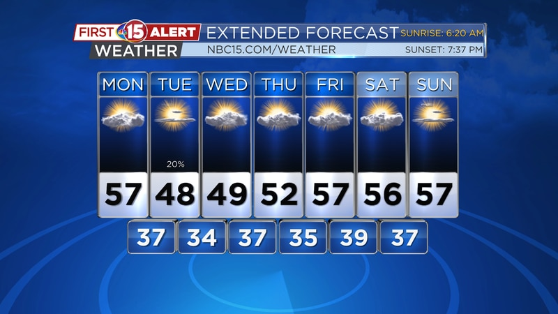 Temperatures will turn a little cooler over the next few days.