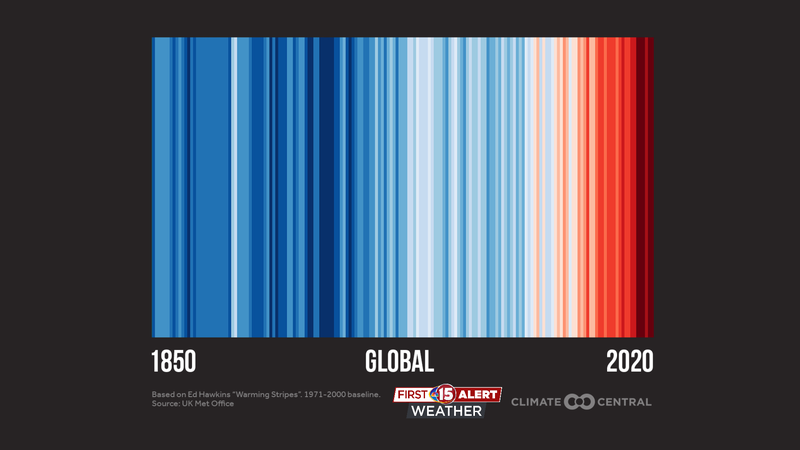 Global Temperatures Shown In Stripes