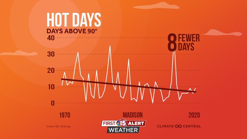 Average 90 degree days have decreased in Madison.