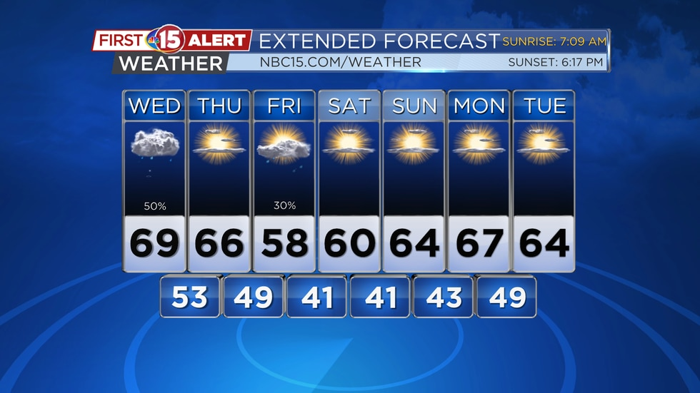 A few showers are in the forecast today, but sunshine returns for the weekend.