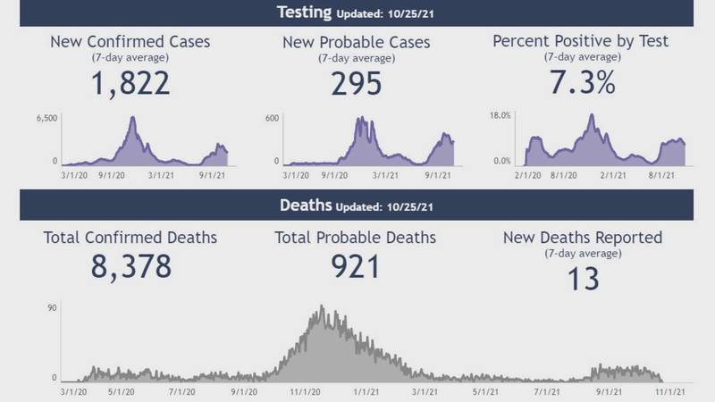 The director of communicable diseases for DHS said the way Covid-19 deaths are counted hasn't...