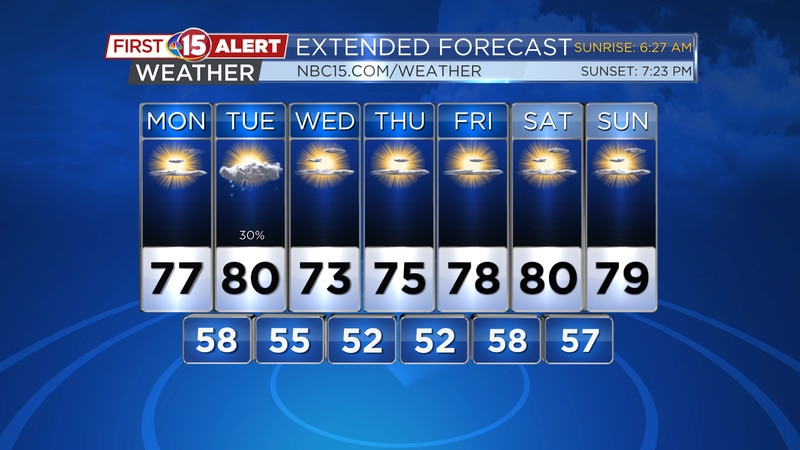 Mild temperatures and sunshine are expected through most of the week.
