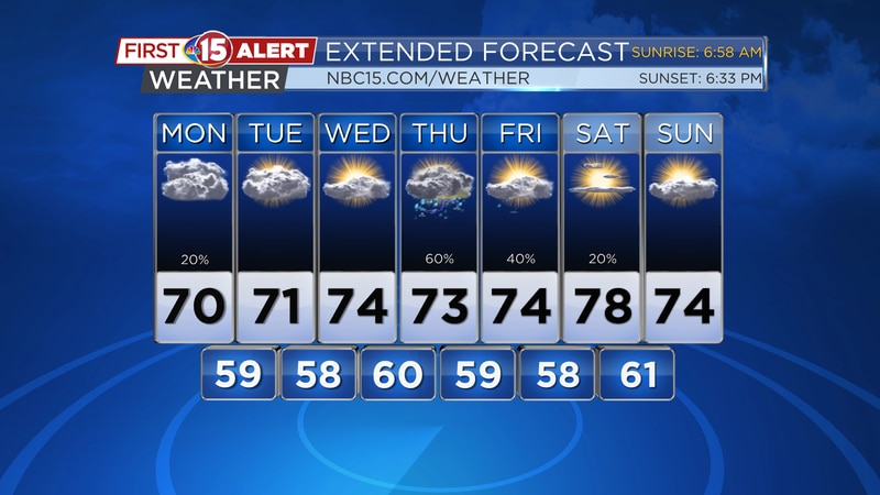 Mild temperatures will continue through the week. Showers will be likely again by Thursday.