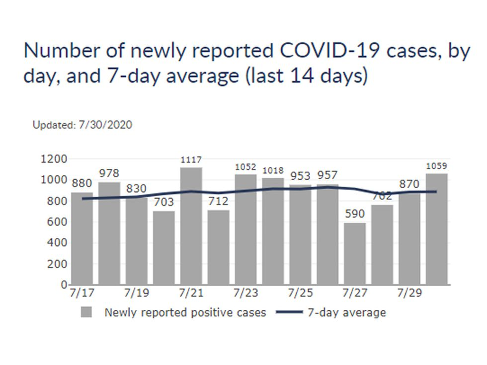 Number of newly reported COVID-19 cases, by day, and 7-day average (last 14 days)