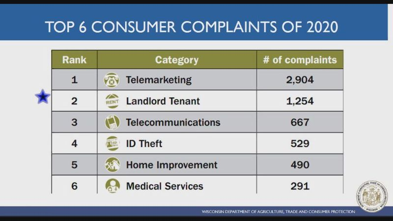Telemarketing received the most consumer complaints of 2020