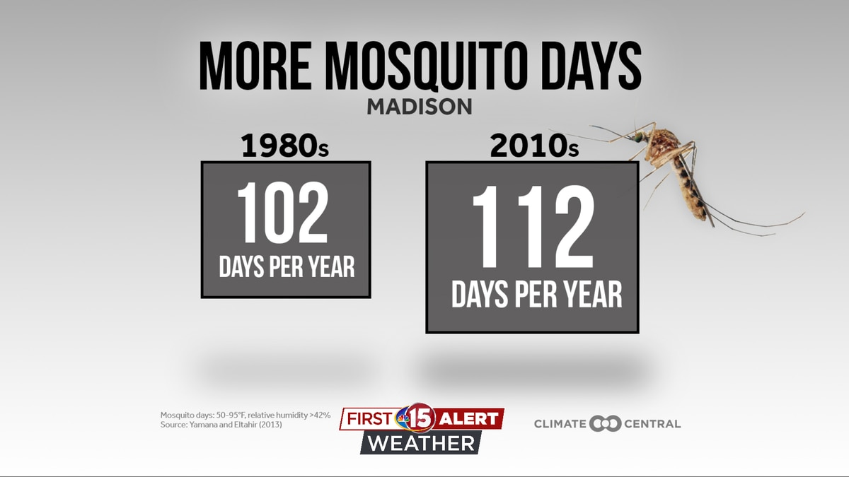 Madison increased from 102 to 112 days.