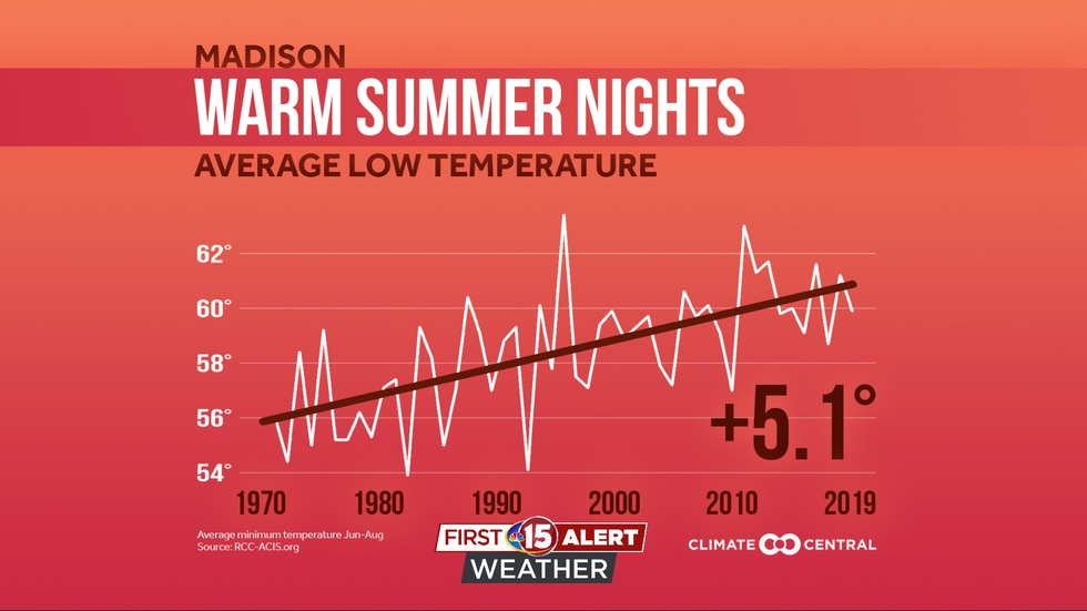 Overnight lows in Madison, Wisconsin have warmed by an average of 5.1 degrees during the summer...