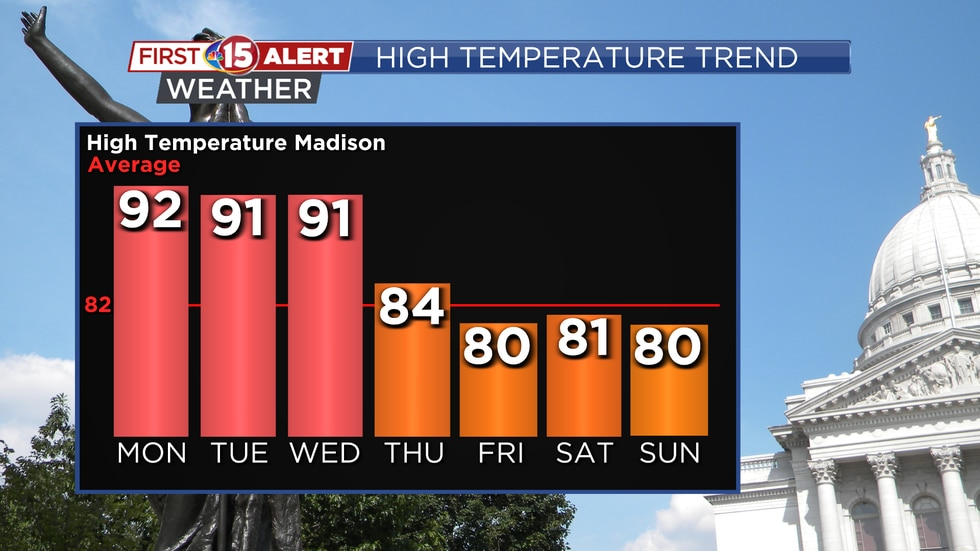 Very warm conditions are expected early this week. A cold front will bring in cooler...