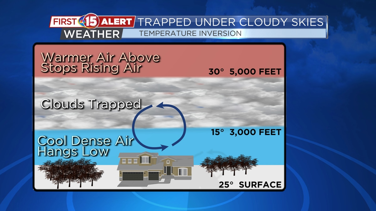 Warmer air aloft keeps cooler air and a layer of clouds trapped near the surface.