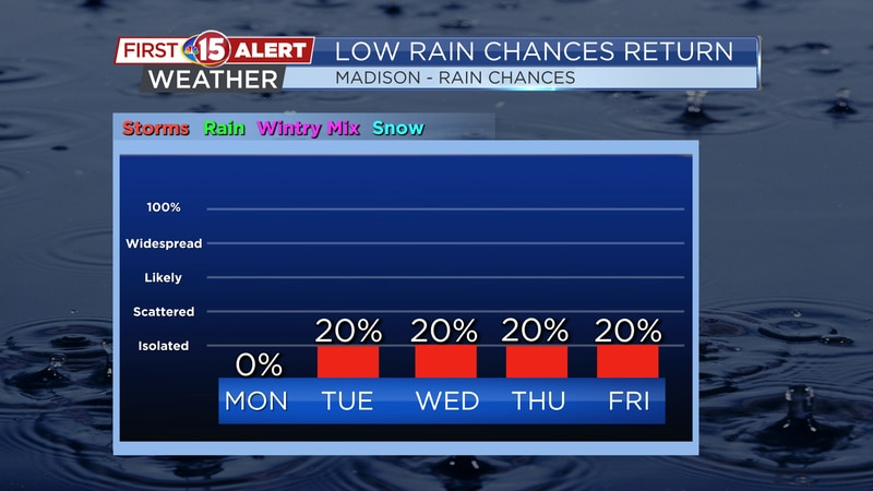 Spotty showers and storms dot this week's forecast.