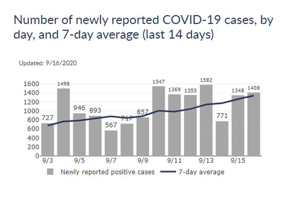 Number of newly reported COVID-19 cases, by day, and 7-day average (last 14 days), on Wednesday, Sept. 16, 2020.