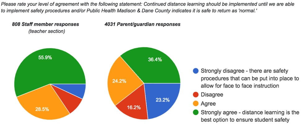 Sun Prairie Area School District released the results of an online survey regarding returning...