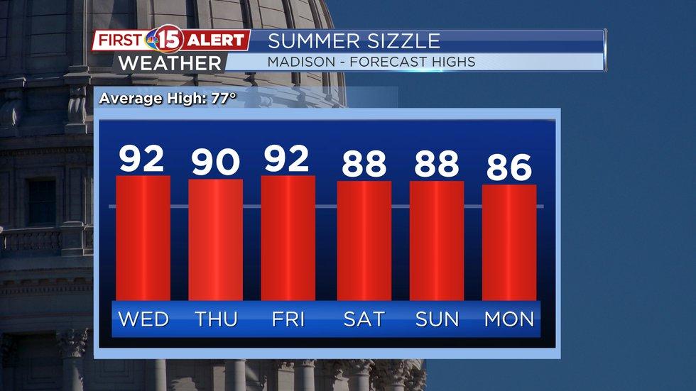 Temperature Trend - Forecast Highs Madison