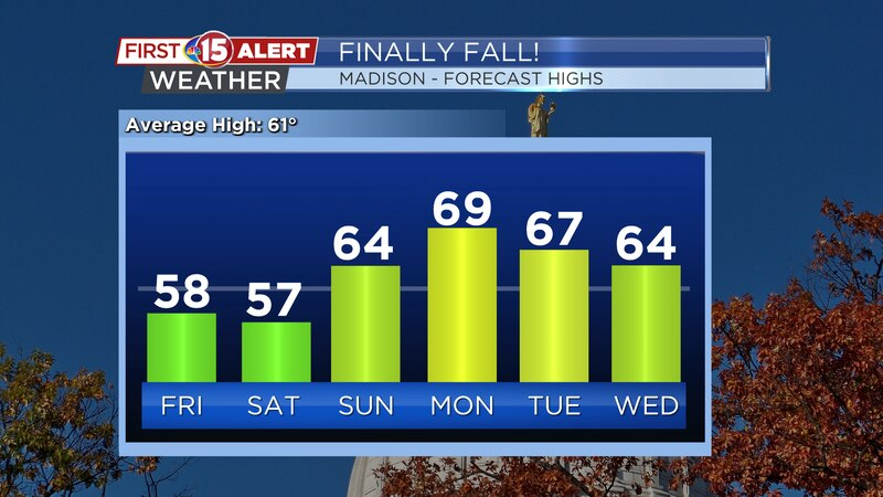Temperatures will fall into the 50s Friday & Saturday before launching back into the 60s next...