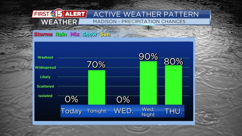 Rain chances are high tonight and again Wednesday night into Thursday.