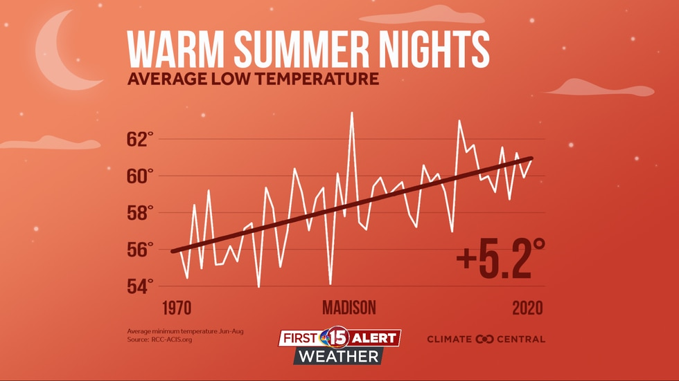 Overnight temperature change in the summer since 1970.