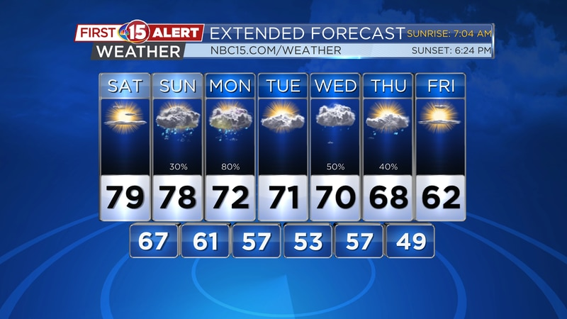 Warmer temperatures are expected this weekend with some rain possible Sunday.