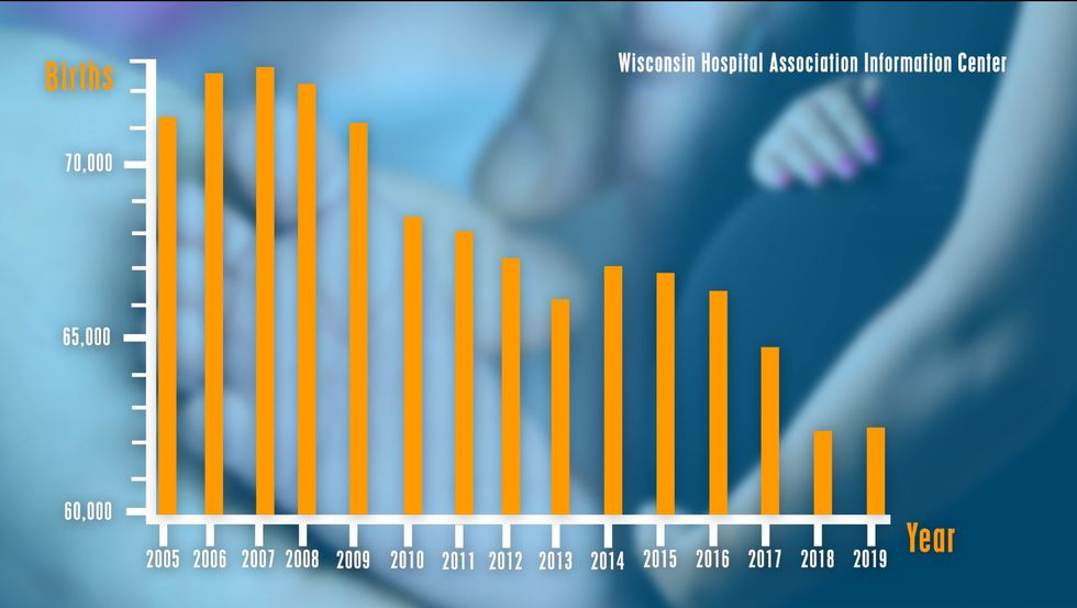 According to Wisconsin Hospital Association Information Center Data, births in the state have...