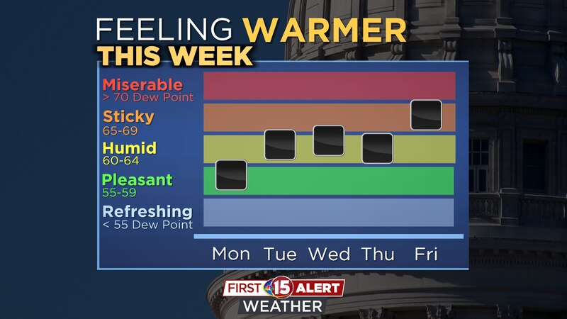Humidity and dew points move up later this week.