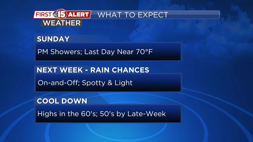 An upper-level system brings widespread cloud cover and cooler temperatures next week. Scattered showers will be light and spotty Monday - Wednesday.