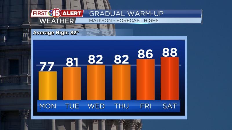High Temperature Trend - Madison
